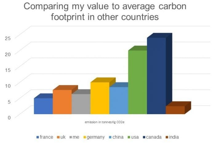 Carbon footprint comparisons with other countries